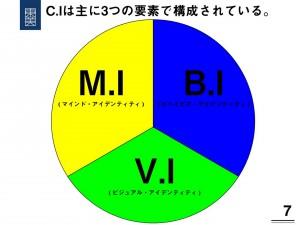 C.Iの構成要素